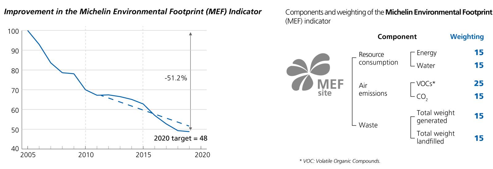 Michelin environnemental footprint