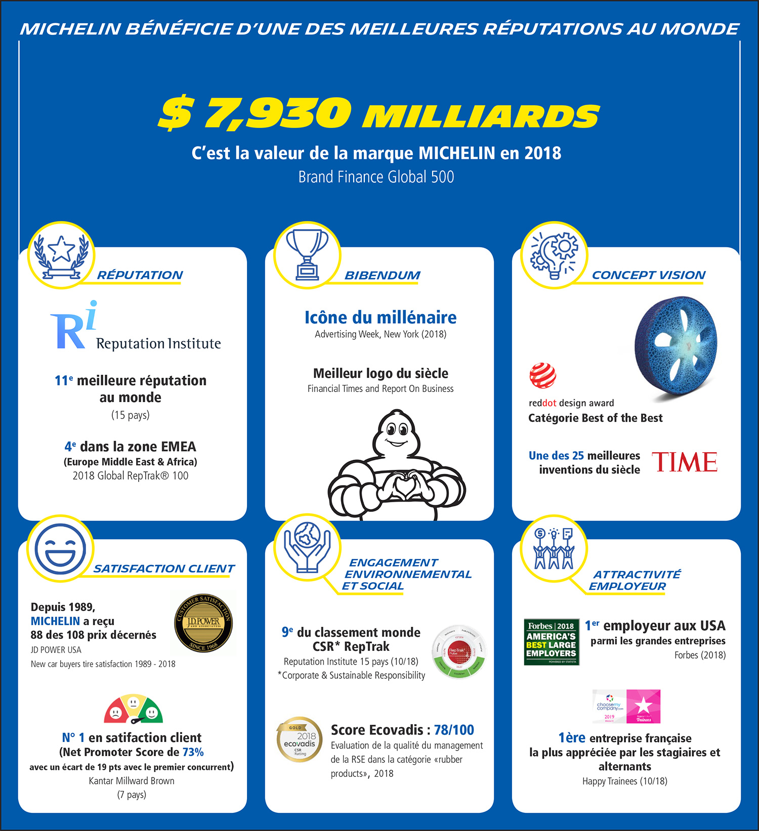 infographie_groupe-marque-reputation_1500x1643_FR