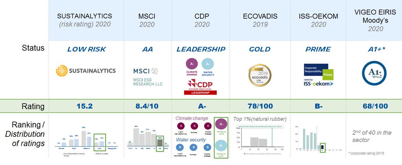 tableau_evaluations-recompenses_2020_EN