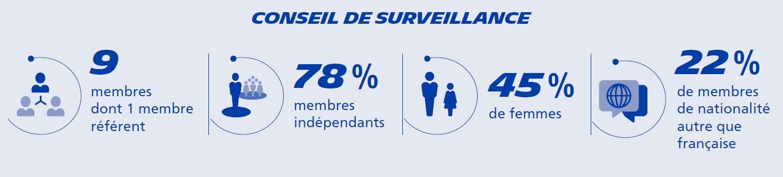 page_organe-controle_conseil-surveillance_FR
