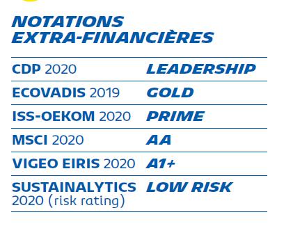 notations-extra-financieres-2020-FR