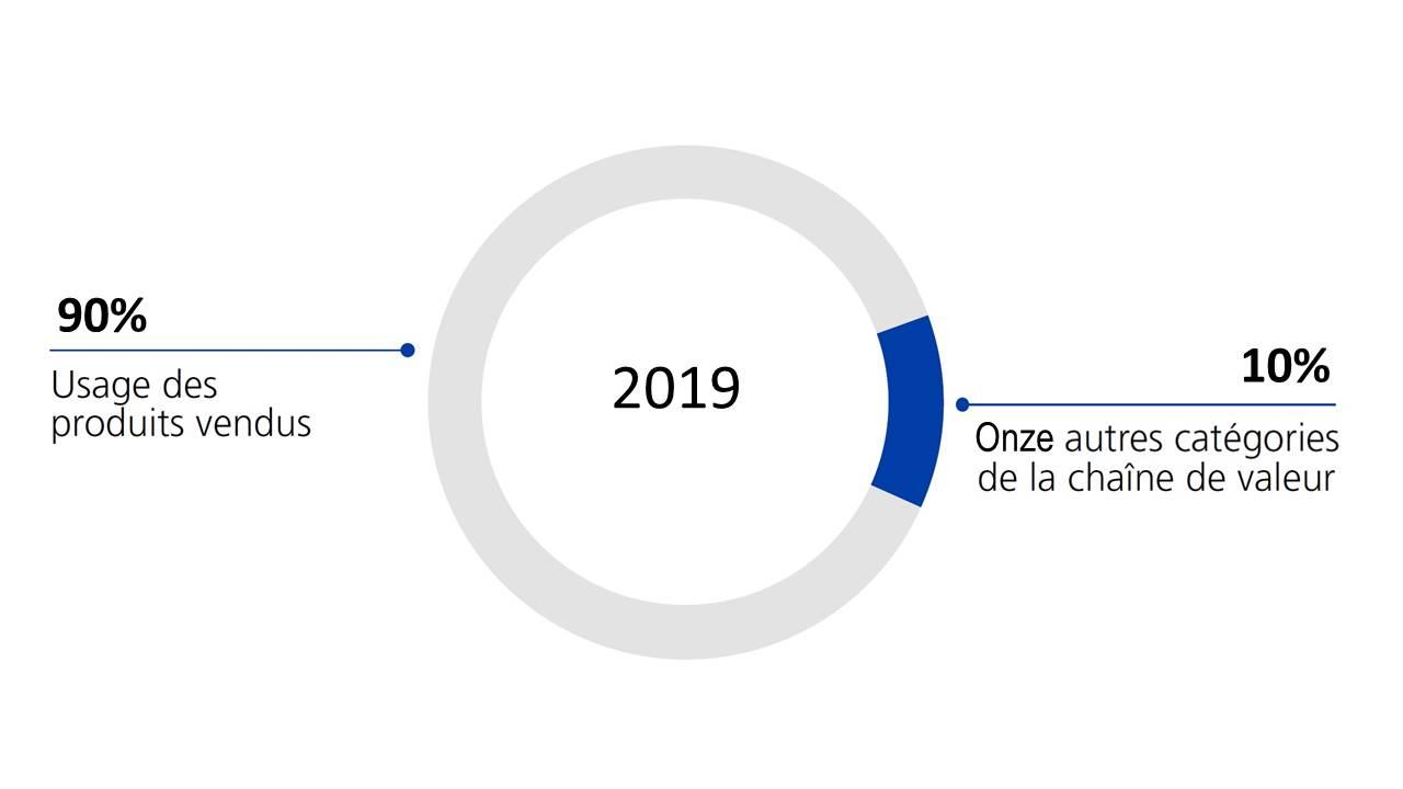 rse_repartition-emission-co2_2019_FR