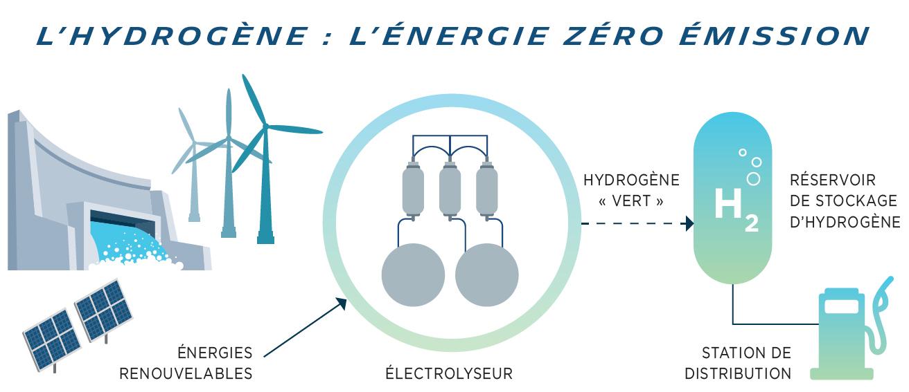 HYDROGENE ENERGIE ZERO EMISSION