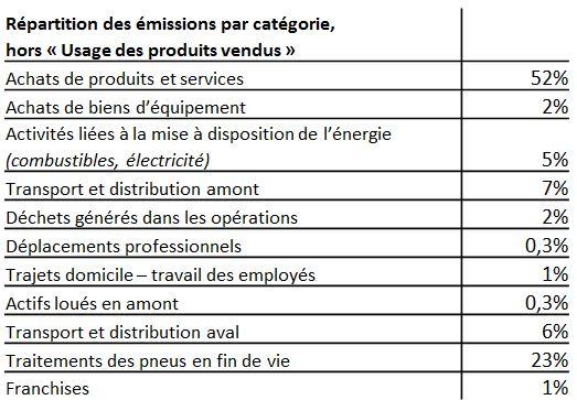 tableau_rse_repartition-emission-co2