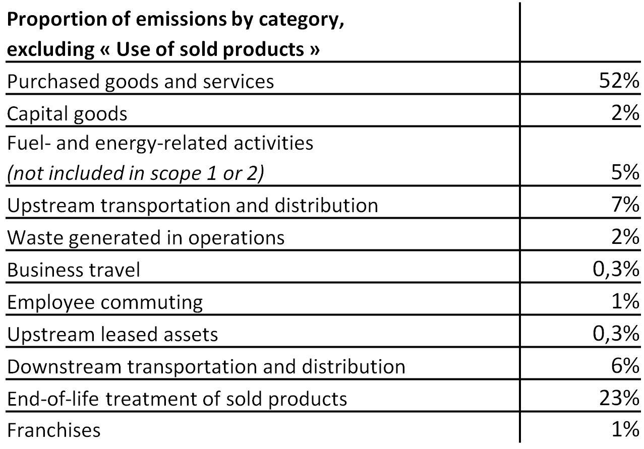 tableau_rse_repartition-emission-co2_EN