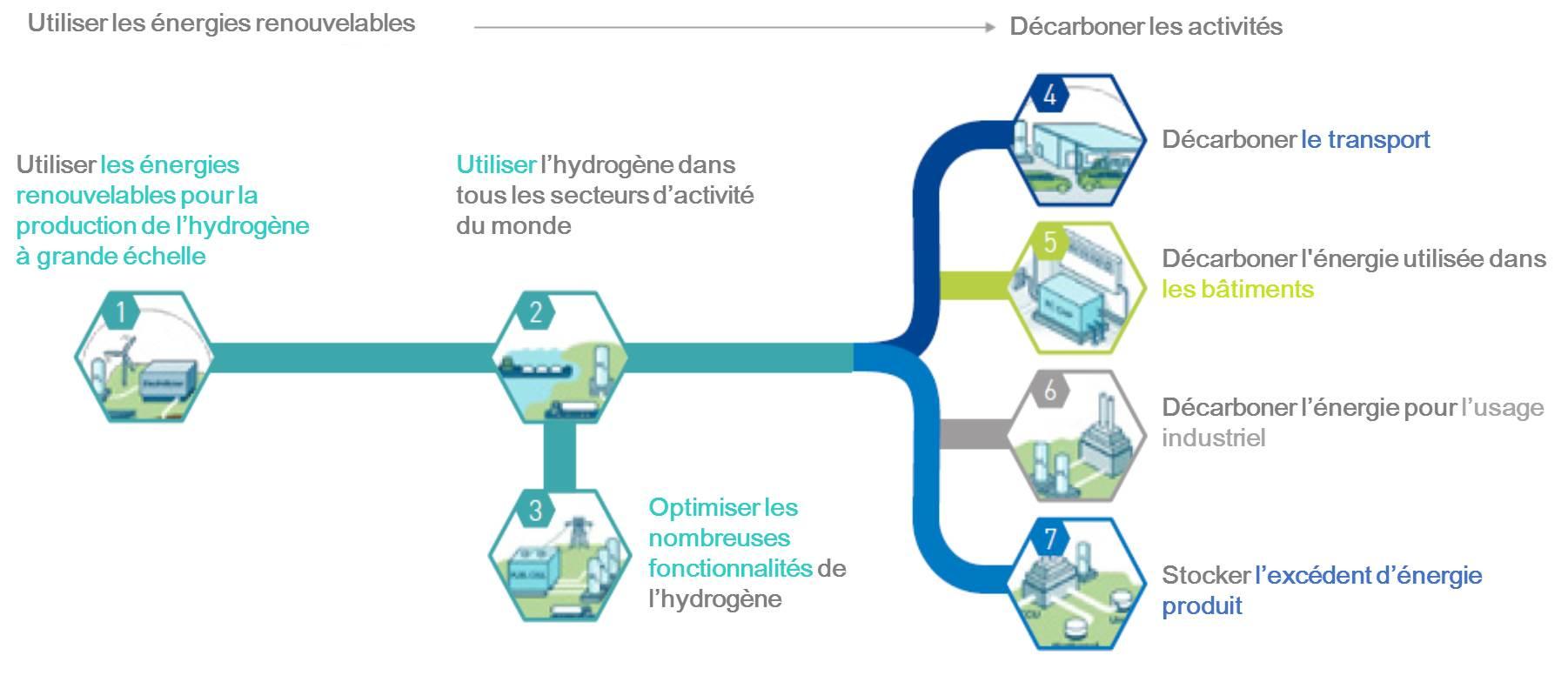 schema-hydrogene_7-usages_FR