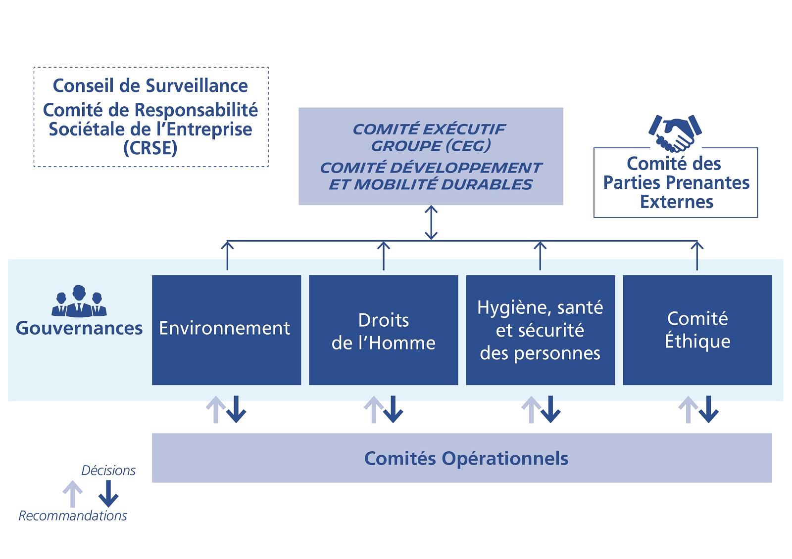 Visuel-Gouvernance-DMD-FR-1