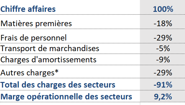 repartition-charges-nature-2020_FR