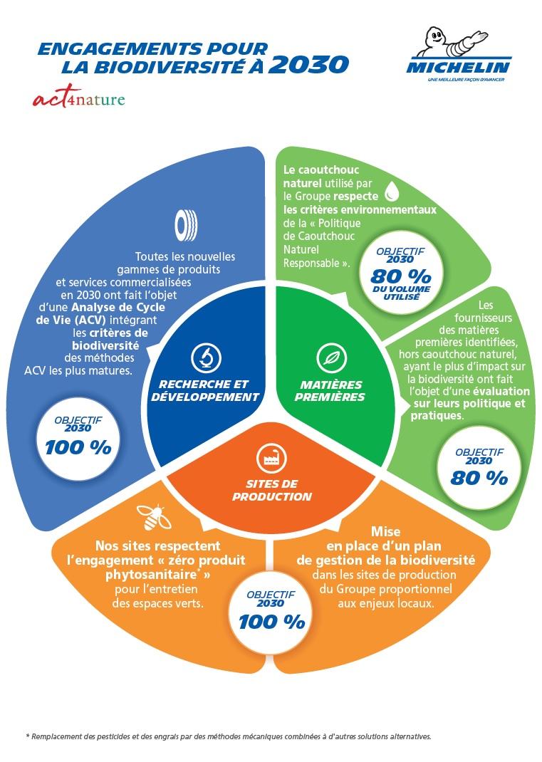 engagements Biodiversité 2030