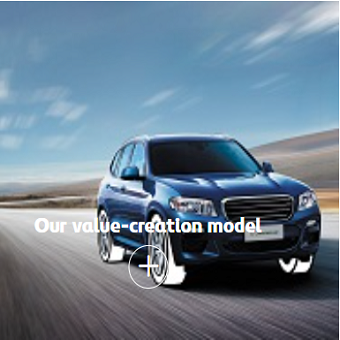 OURVALUECREATIONMODEL