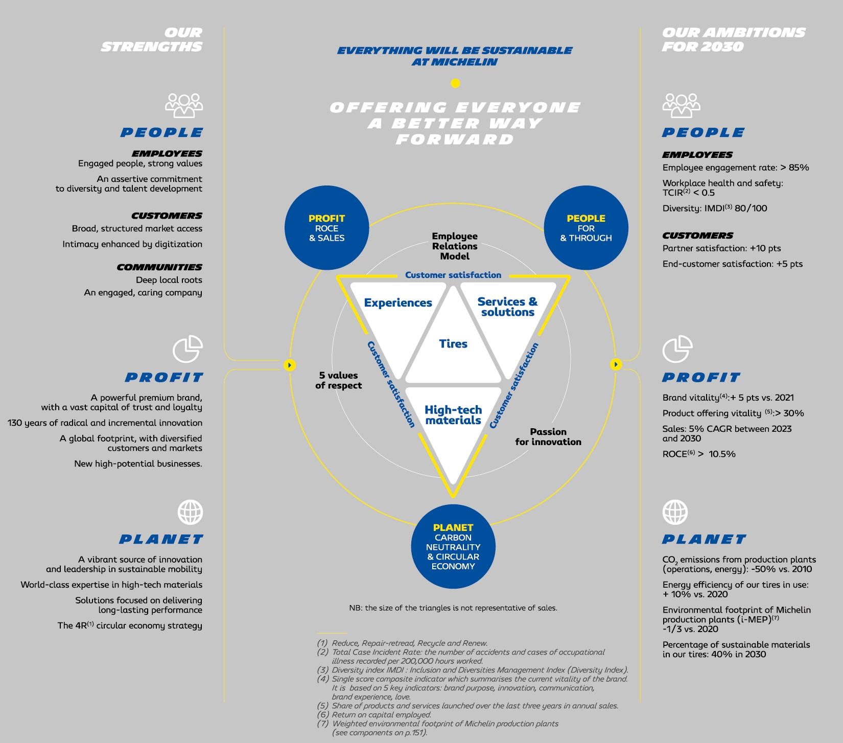 modele-de-croissance_2020_EN